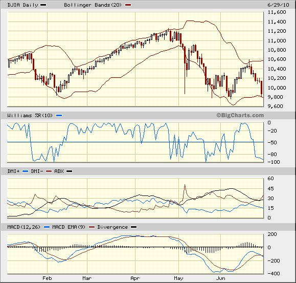 Dow chart August 2010