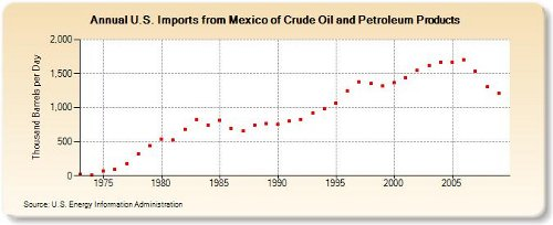 Mexican oil imports 8-26