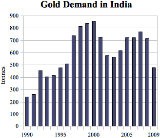 india gold demand 1990 2009