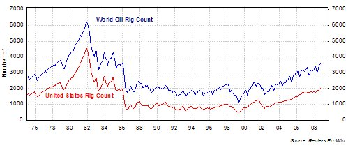 us oil rigs history