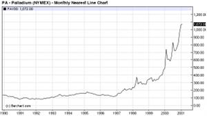 September 2010 Pd Chart 1