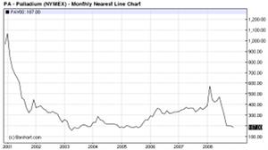 September 2010 Pd Chart 2