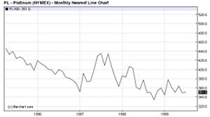 September 2010 Pd Chart 3