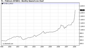 September 2010 Pd Chart 4