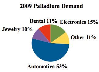 2009 palladium demand by sector
