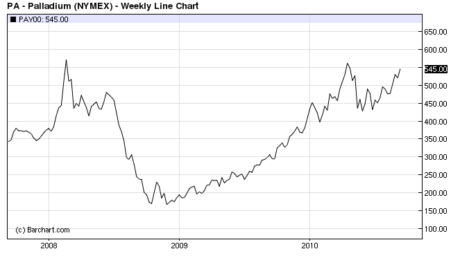 Palladium jumps to five month high