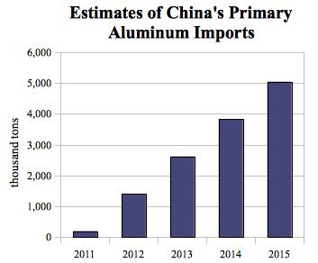 oct 13 china aluminum demand
