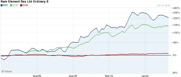 REE stocks