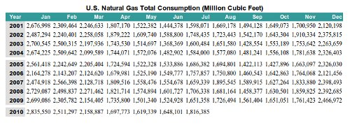 US Gas Consumption