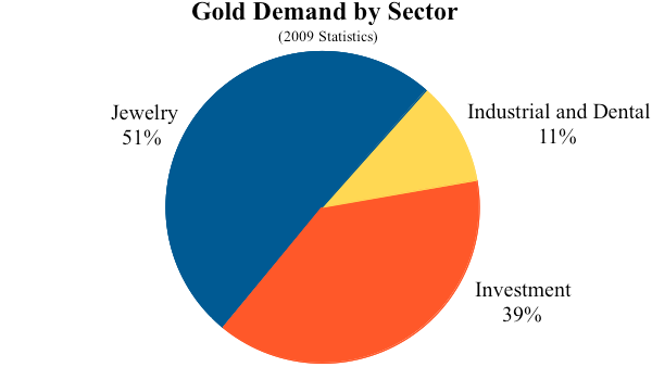 2009 gold demand by sector
