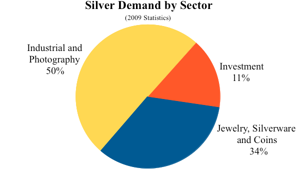 2009 silver demand by sector