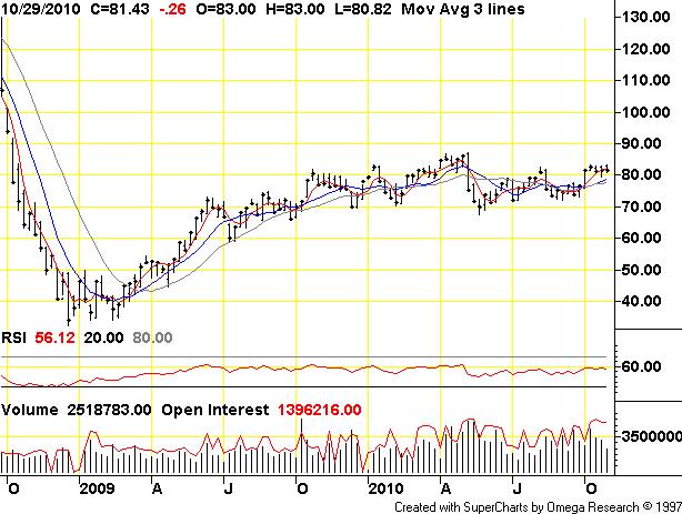 Oil Price Chart 130