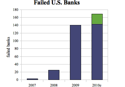 nov 2010 us bank fail