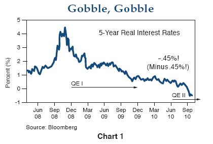 5-year-t-bond-chart