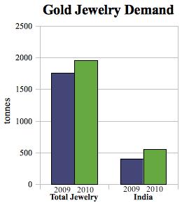 nov 2010 gold demand
