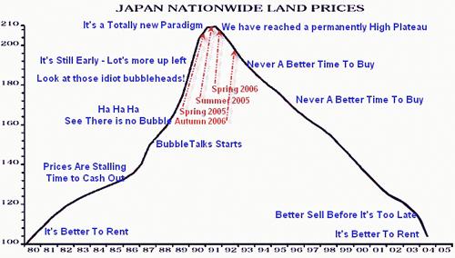 Japan Housing Bubble