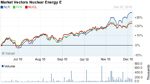 nuclear etf stocks