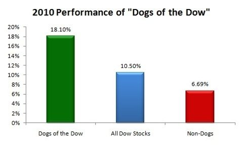 dogs of the dow 2010