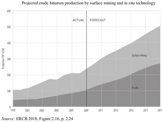 crude bitumen production