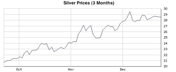 dec 2010 silver chart