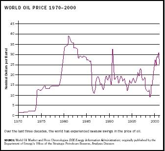 world oil price