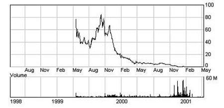 eToys chart in 2000