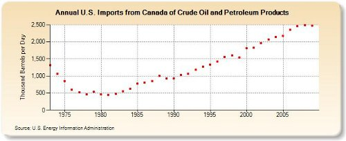 canadian oil imports 1-12-11