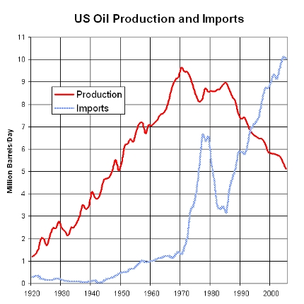 U.S. Peak Oil Production