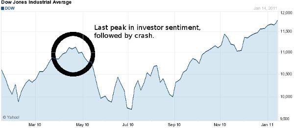 Dow Plummets