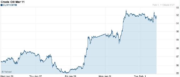 Crude Oil 5-Day Chart