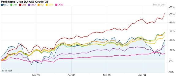 Three Month Oil ETF Chart
