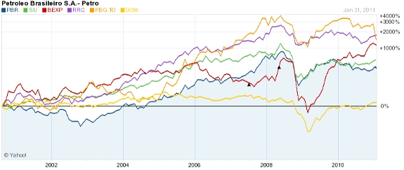 1,000%+ Oil Companies