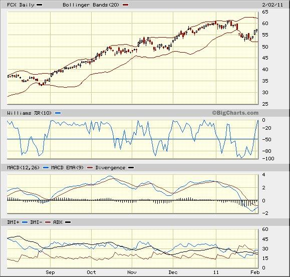 copper stock chart 2011