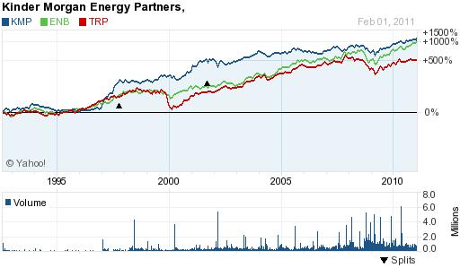 Pipeline Companies 2-1-11
