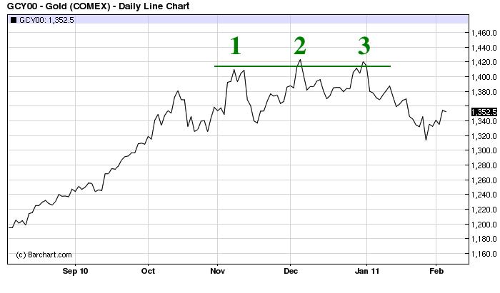 feb 2011 gold chart