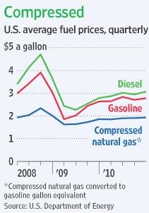 Fuel Price Chart