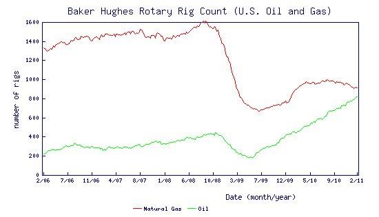 Baker Hughes Drilling Report 2-11-11