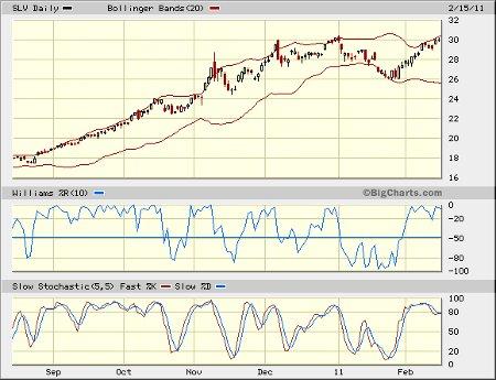 SLV chart February 2011