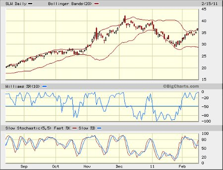 slw chart february 2011