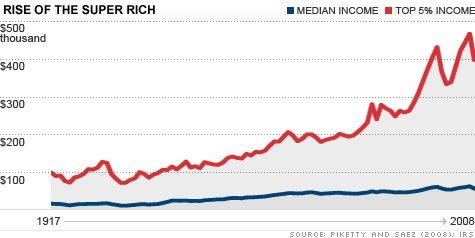 rich chart