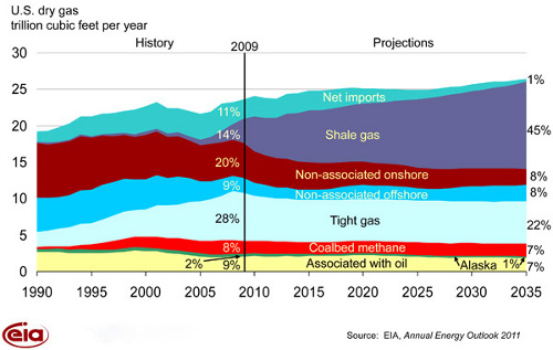 us natural gas sources