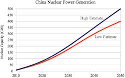 mar 2011 china uranium