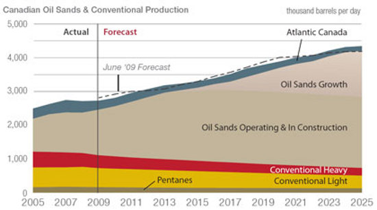 Canadian crude production