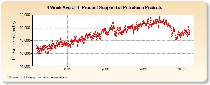 US Oil demand 3-11