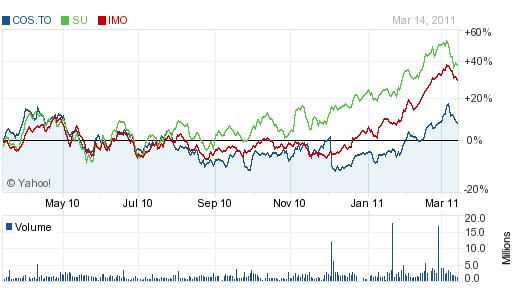 Oil sands stocks 3-15