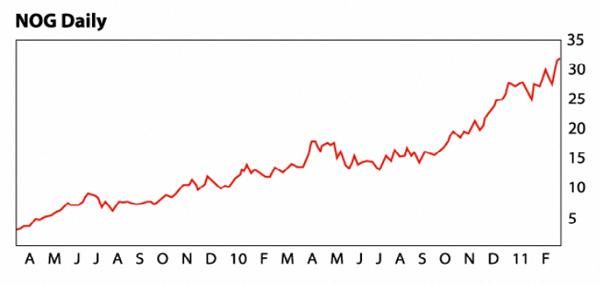 NOG chart