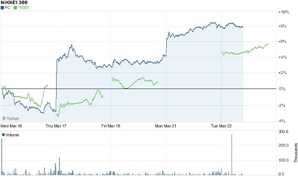 Nikkei and Panasonic