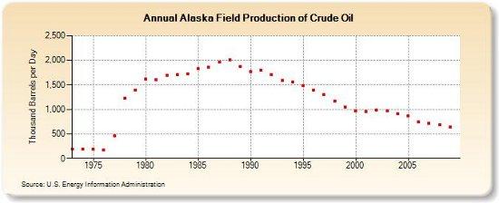 alaska oil production