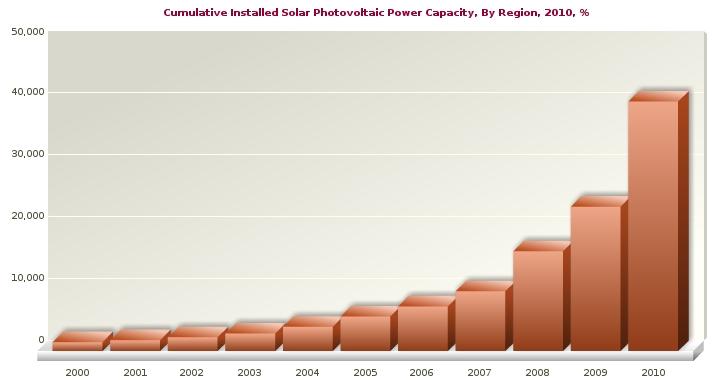 Global Solar Capacity 2000-2010