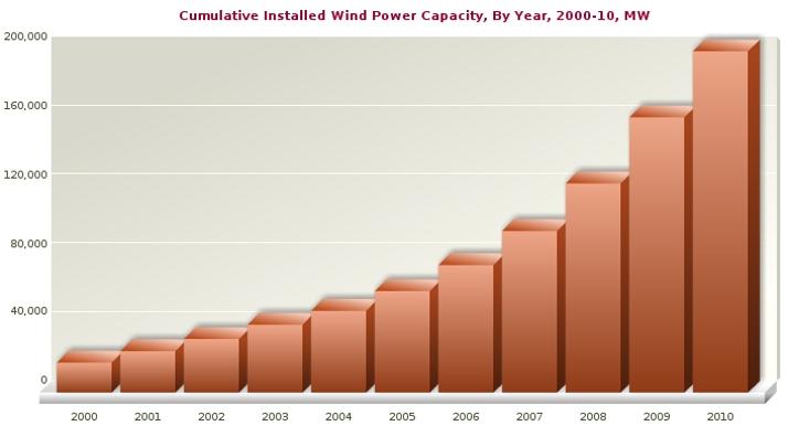 Global Wind Capacity 2000-2010